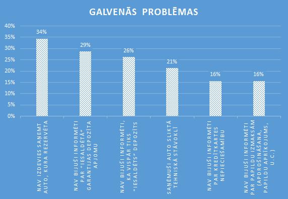 Kadas-ir-galvenas-problemas-auto-nomas-tirgu-Latvija-Autolevi-savstarpeja-auto-noma